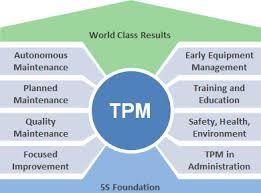 TPM - Всеобщий уход за оборудованием